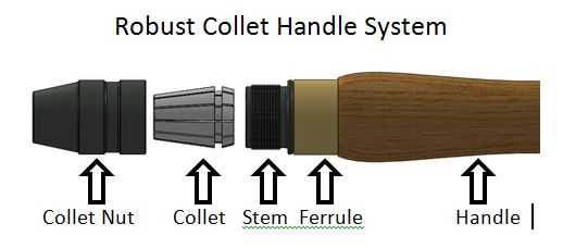 Robust-Collet-Handle-System